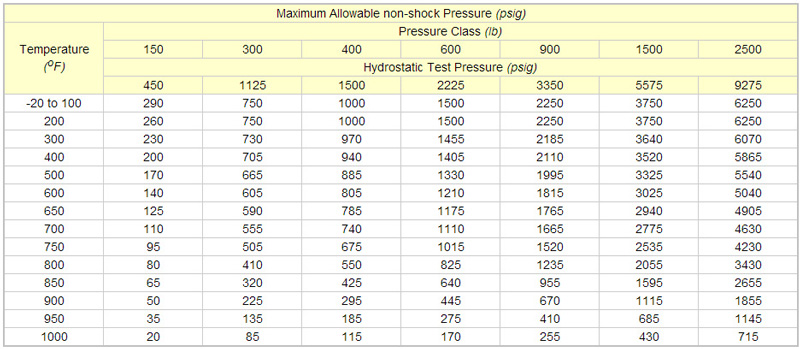 ANSI Flange Test Table