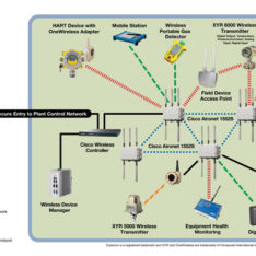 Honeywell ISA OneWireless Overview