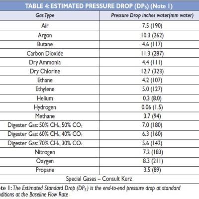 Kurz 534FTB Inline thermal mass flowmeter pressure drop table
