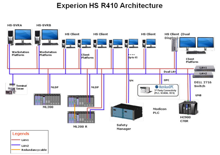 ExperionHS_architecture honeywell experion hs scada  at virtualis.co