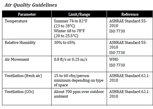 ASHRAE and WHO regulation IAQ levels