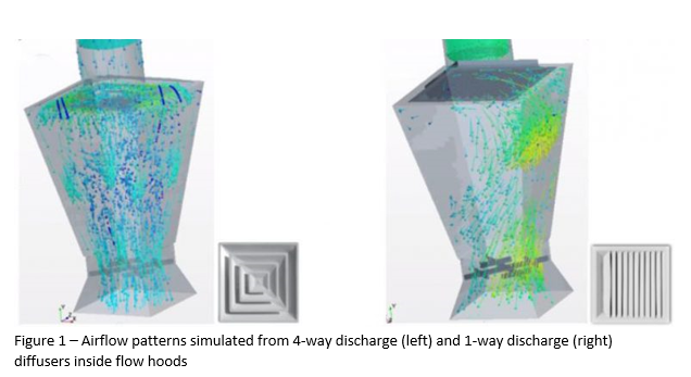 Air hood flow distribution
