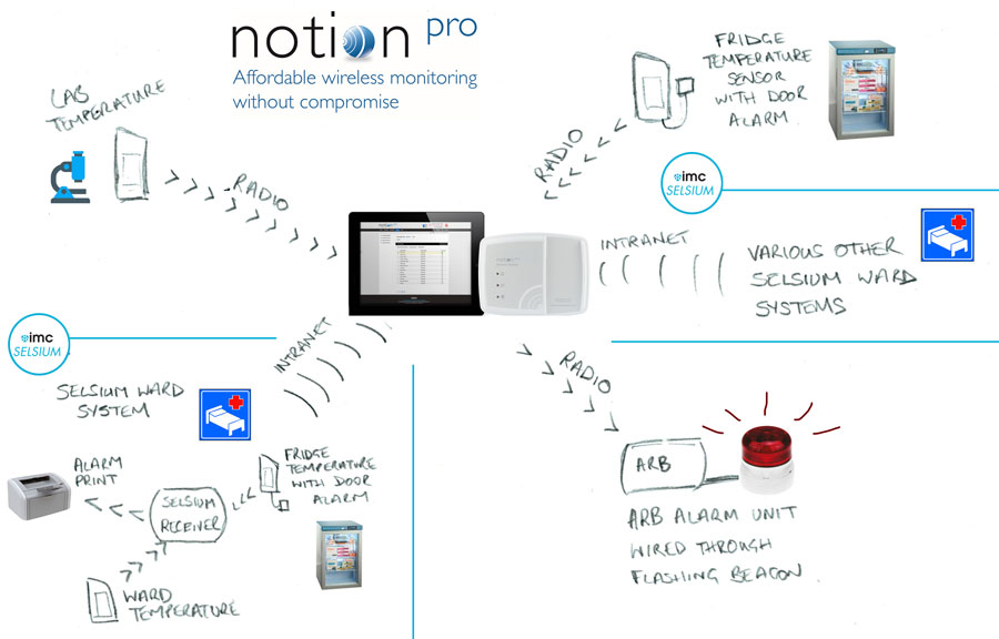 Notion Pro typical Hospital Architecture