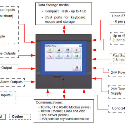 Honeywell MultiTrend SX Paperless Recorder layout