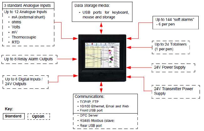 Export data from honeywell eztrend qxe recorder youtube.
