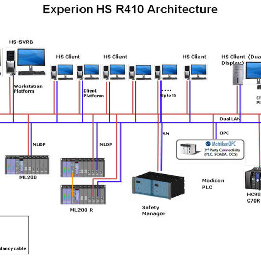 Honeywell Experion HS SCADA System Architecture