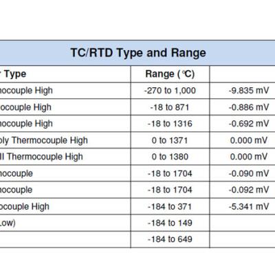Honeywell EDC200 Analogue Input Types