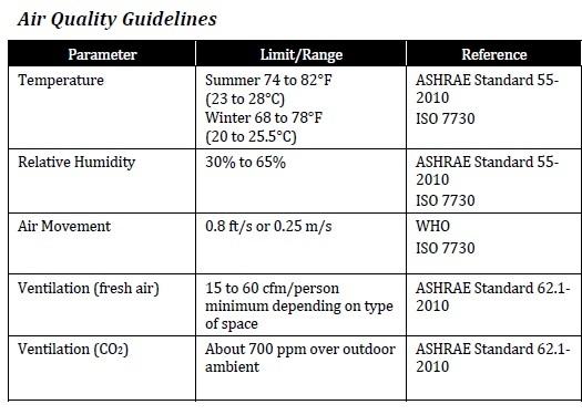 ASHRAE and WHO regulation IAQ levels