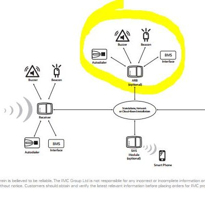 Example wireless architecture with ARB
