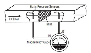 Magnehelic Filter monitoring